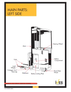 Digital Narrow Aisle Forklift Slide Presentation 2